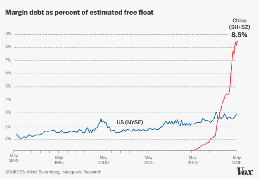 China - Margin Debt