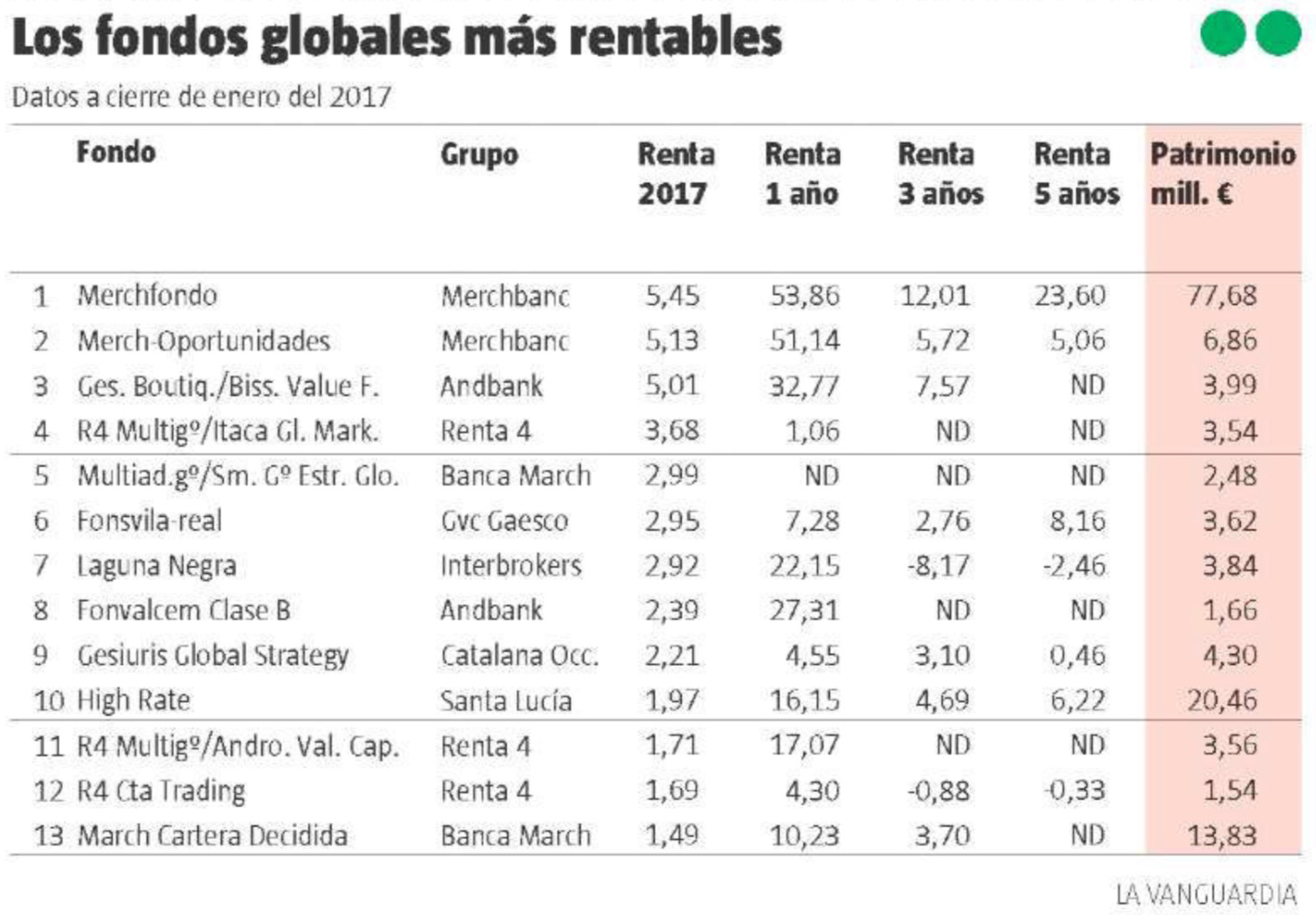 La Vanguardia, los fondos globales 12-02-2017 cuadro