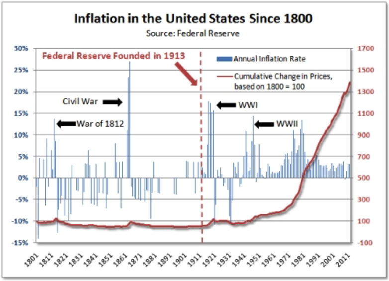 USA Inflation since 1801