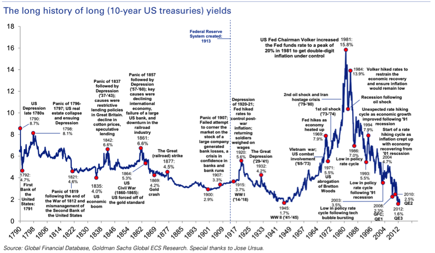 USA bond historic rates